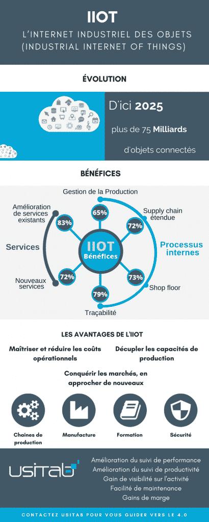 Usitab - Infographie IIOT