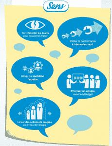 Le management visuel pour les nuls - Infographie-second-part - Usitab